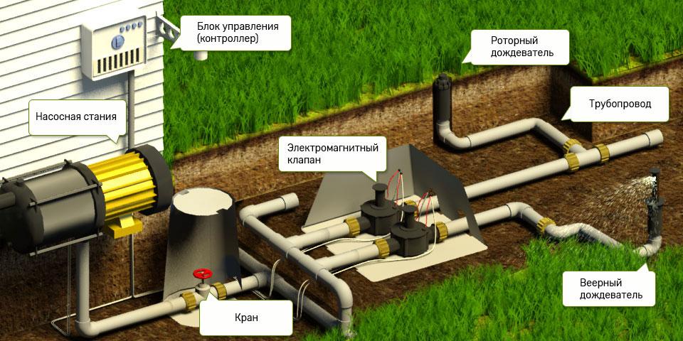 Схема системы полива